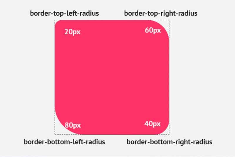 Tips Cara Membuat Sudut Melengkung (Rounded Corner) di CSS