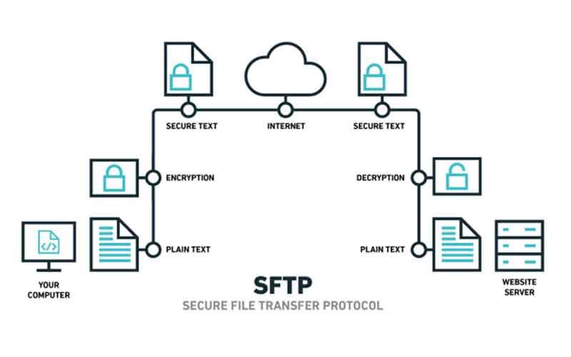 Pengertian SFTP, Manfaat dan Cara Menggunakan